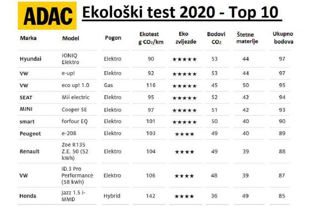 ADAC Ecotest 2020