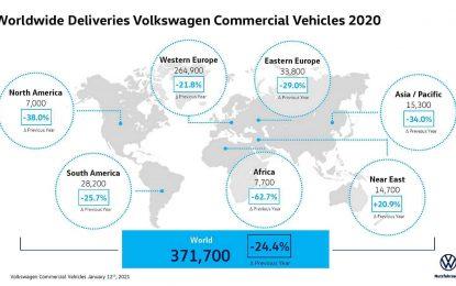 Volkswagen Privredna vozila – Pad prodaje od 24,4% u 2020. godini