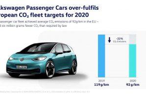 Volkswagen ispunio ciljeve o emisiji CO2 za 2020. godinu