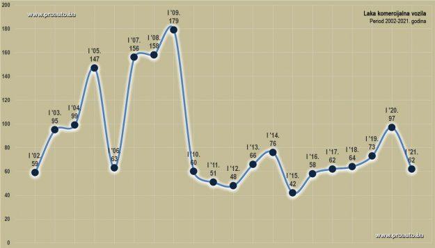 trziste-bih-2021-01-proauto-dijagram-januarske-prodaje-laka-komercijalna-vozila+