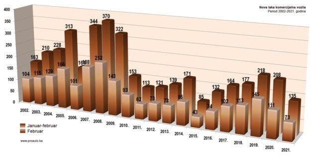 trziste-bih-2021-02-proauto-dijagram-februarske-prodaje-laka-komercijalna-vozila