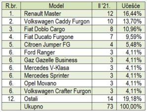 trziste-bih-2021-02-proauto-laka-komercijalna-vozila-modeli