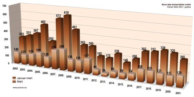 trziste-bih-2021-03-proauto-dijagram-martovske-prodaje-laka-komercijalna-vozila