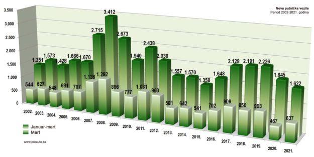 trziste-bih-2021-03-proauto-dijagram-martovske-prodaje-putnicka-vozila