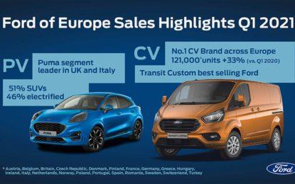 Ford u prvom kvartalu na evropskom tržištu zabilježio povećanje prodaje od 7,7%
