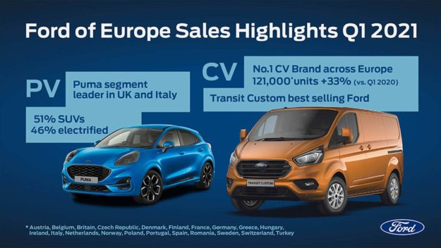 trziste-eu-2021-03-proauto-01-ford-q1-infographic