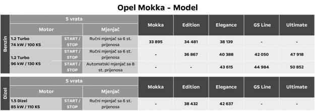 Opel-Mokka-(2021)-Cjenovnik