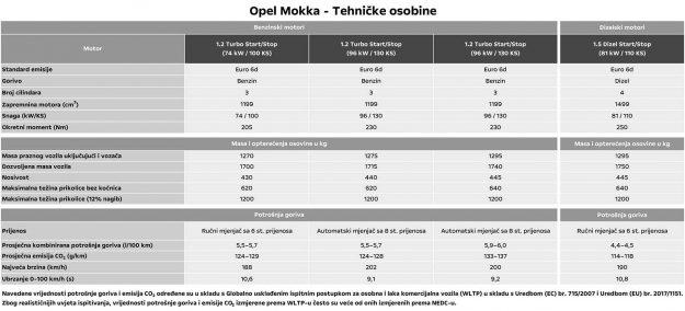 Opel-Mokka-(2021)-Tehnicke-karakteristike-01
