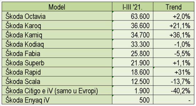 trziste-2021-03-skoda-01-tabela