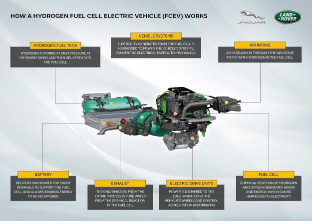 jaguar-land-rover-devender-fcev-ptototype-2021-proauto-02