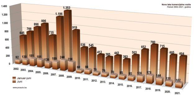 trziste-bih-2021-06-proauto-dijagram-junske-prodaje-laka-komercijalna-vozila