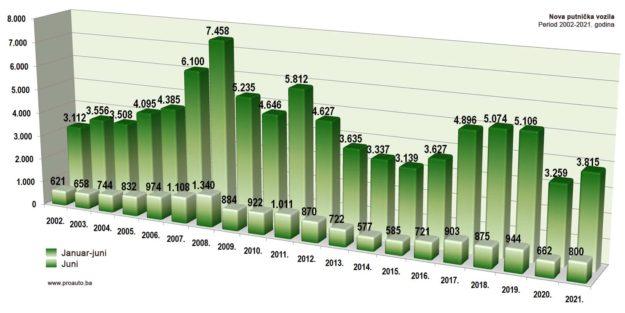 trziste-bih-2021-06-proauto-dijagram-junske-prodaje-putnicka-vozila