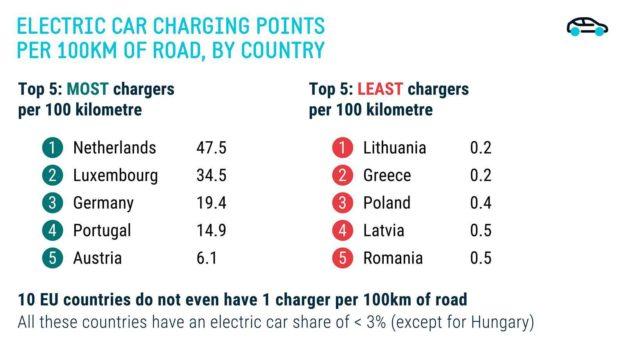 punionice-za-elektricna-vozila-na-svakih-100-km-europe-acea-2021-proauto-01