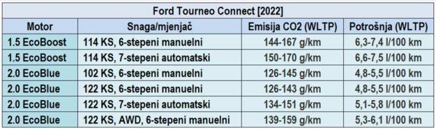 Ford Tourneo Connect [2022] motori